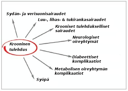 chronic-inflammation-1